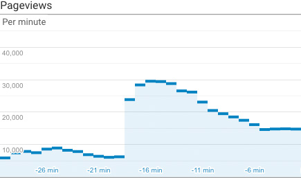 Superbru traffic spike